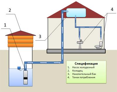 Система автономного водопровода с накопительным резервуаром