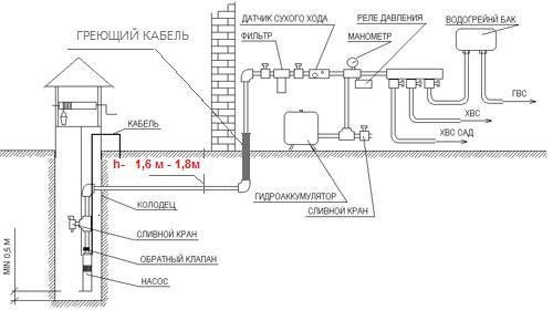 Принципиальная схема подключения насосной станции